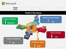 Microsoft Corporate Strategy Business Strategies Microsoft And Red Term Paper Sample