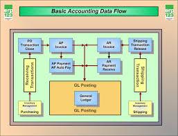erp flow diagram house wiring diagram symbols system flow chart ppt large