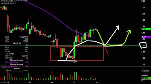 Hexo Corp Hexo Stock Chart Technical Analysis For 11 19 19