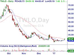 Twlo Chart Twilio Inc Twlo