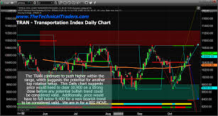 Transportation Index Chart Indexes Struggle And Tran Chart Suggests A Possible Top