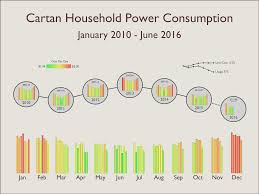 Power Usage Chart Show Your Work Discussion Area