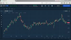 Upstox Free Charting Available For All Free General