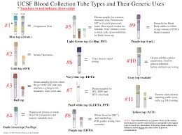 Blood Collection Tubes And Tests Chart Specimen Collection Ucsf Clinical Laboratories