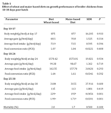 Comparison Of Wheat And Maize Based Diets On Growth