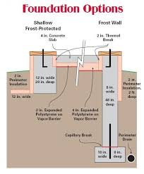 Types Of Foundations Used In Green Luxury Custom Homes  Alford Types Of House Foundations