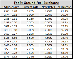 National Fuel Surcharge Chart 2019 Breaking Down The New Fedex Fuel Surcharges Vs Ups
