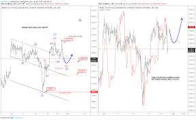 Nikkei 225 Intraday Chart Elliott Wave Intermarket Analysis For Nikkei And Usdjpy