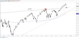 Dow Futures Daily Chart Dow Jones S P 500 Nasdaq 100 Weakness Brings Support Into