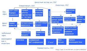Реферат на тему crm системы Собр информации Хранение и  ХРАНЕНИЕ И ОБРАБОТКА ИНФОРМАЦИИ