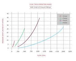 Pressure Drop Chart Flowtorch Pressure Drop Charts Tutco Farnam