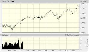 Big Charts Dow Global Dow Realtime Usd Gdow Quick Chart Dji Gdow