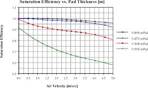 Evaporative Coolers Engineering Reference Energyplus 8 7