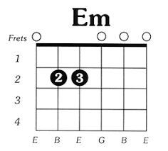 Guitar Chord Notes Chart The Simple Guitar Chord Progressions Guide For Beginners