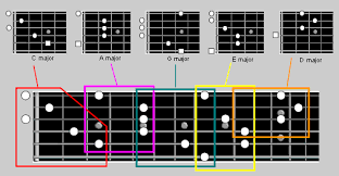 Caged System Chord Chart Caged Guitar System How To Make The Most Of It The Caged