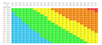 Bmi Chart Women Ifa Body Mass Index Chart