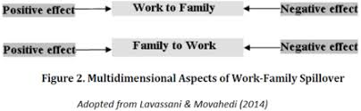 work life interface wikiwand adopted from lavassani movahedi 2014 work life interface