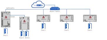 cat6 poe wiring diagram cat6 image wiring diagram ep1501 poe wiring diagram ep1501 discover your wiring diagram on cat6 poe wiring diagram