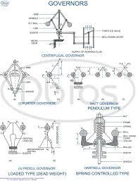 Engineering Educational Charts Dbios Brakes