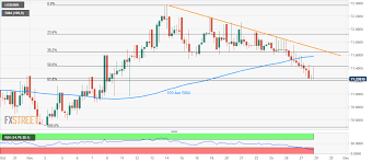 Usd Inr Charts Three Day Losing Streak Nears 50 Day Ma Support