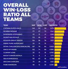 Ipl 2019 All The Big Numbers From 11 Editions Of Fierce