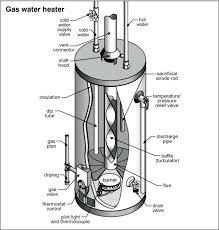 ao smith water heater 40 gallon smith water heater diagram wiring ao smith water heater 40 gallon smith water heater diagram wiring diagrams ao smith 40 gallon water heater specs