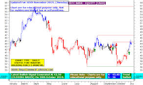Idfc Bank Share Price Target Using Best Buy Sell Trend
