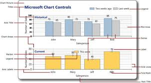 Microsoft Chart Vb Net Displaying Data In A Chart With Asp Net Web Pages Razor