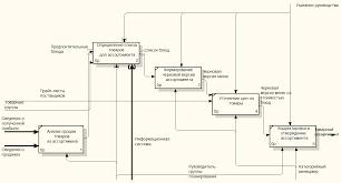 Построение функциональной модели бизнес процессов Перейдем на один уровень ниже и заглянем внутрь данного черного ящика рисунок 2 3