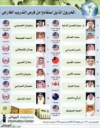 جريدة الرياض | مؤسسة اليمامة تحقق إيرادات قدرها 423 مليون ريال..  والاستثمارات النقدية 237 مليوناً