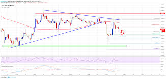 Bitcoin Price Btc At Clear Risk Of Further Declines Coin