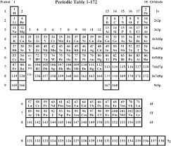 A suggested periodic table up to Z ≤ 172, based on Dirac–Fock ...