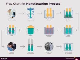 Ppt Flow Chart For Manufacturing Process Powerpoint