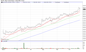 Align Technology A Double Digit Growth Stock Align