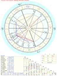 Draconic Chart Meaning Why Do I Relate So Much To The Draconic Chart And Not Much
