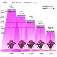 Best Led Light For Plant Growth 4pcs 300w Full Spectrum Led Grow Light White Panel For