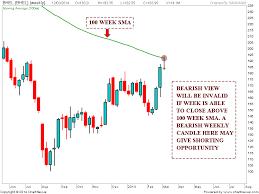 Stock Market Chart Analysis Evening Star Candlestick