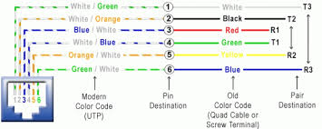 wiring diagram for phone jack the wiring diagram how to wire a phone jack voice or telephone rj 11 thru rj