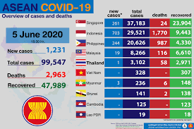 ASEAN Information Center - 📢 Update #COVID19 Outbreak in ASEAN Countries  📌 as of 5 June 2020 ⏰ 06.00 PM . . Source : - CCSA of Thailand  https://covid19.moph.go.th/#/portal - www.worldometers.info/coronavirus/ -