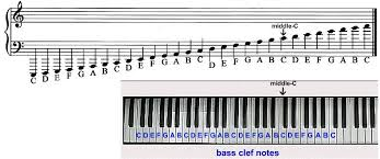 Bass Clef Piano Chart Understanding The Grand Staff Ledger Lines Treble Bass
