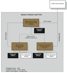 Wake Forest Health In Tobacco Country Seeking Alpha