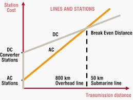 alternating current vs direct current. comparative hvdc \u0026 ac transmission costs alternating current vs direct