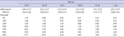 Amh Levels By Age Chart Ng Ml Age Specific Serum Anti Müllerian Hormone Levels In 1 298