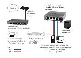 diagram furthermore cable modem router switch diagram furthermore wi router and switch diagram further ether home work wiring further diagram furthermore cable modem router switch diagram furthermore wi
