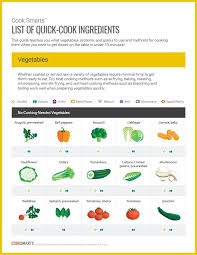 List Of Quick Cooking Ingredients Good Healthy Recipes