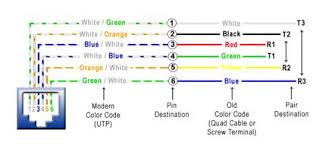 cat 3 wiring diagram rj11 to rj45 wiring diagram wiring diagrams Cat5e Poe Wiring Diagram poe wiring pinout car wiring diagram download moodswings co cat 3 wiring diagram transmission media informasi Cat5 Network Wiring Diagrams