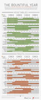 Cuesa Fruit Seasonality Chart Use This Handy Chart To Know When Fruits And Vegetables Are