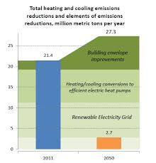 Free Energy Chart Energy Efficient And Pollution Free Space Heating And