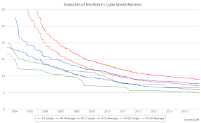 The History Of The Rubiks Cube World Records