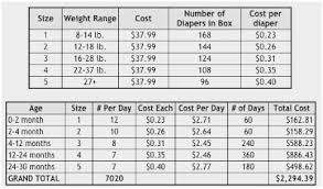 Diapers Per Month Chart 51 Comprehensive How Many Diapers Per Day Chart